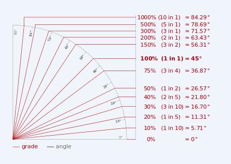 Grafica trazione intergale